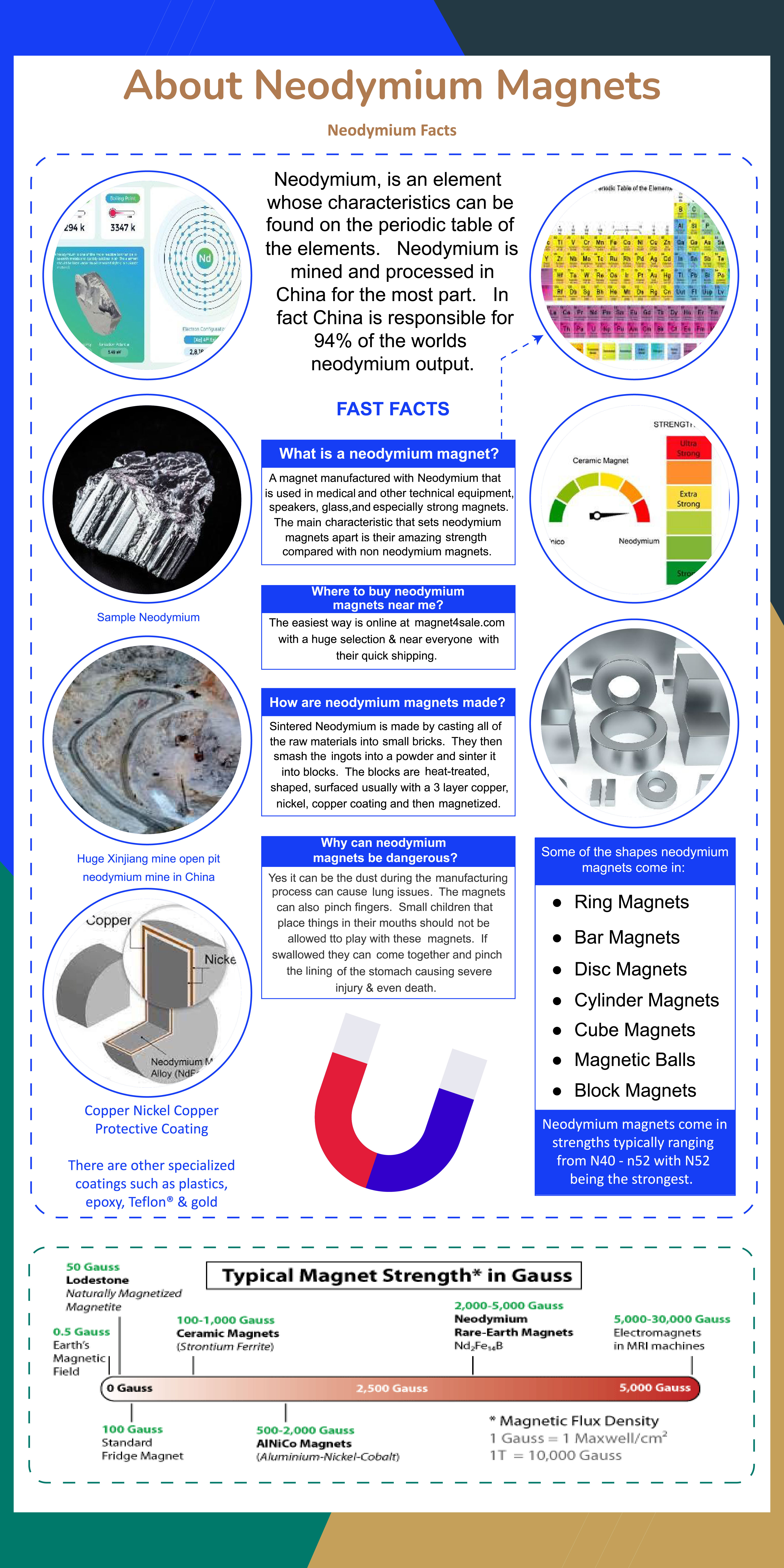 About Neodyium Magnets (An Infographic)