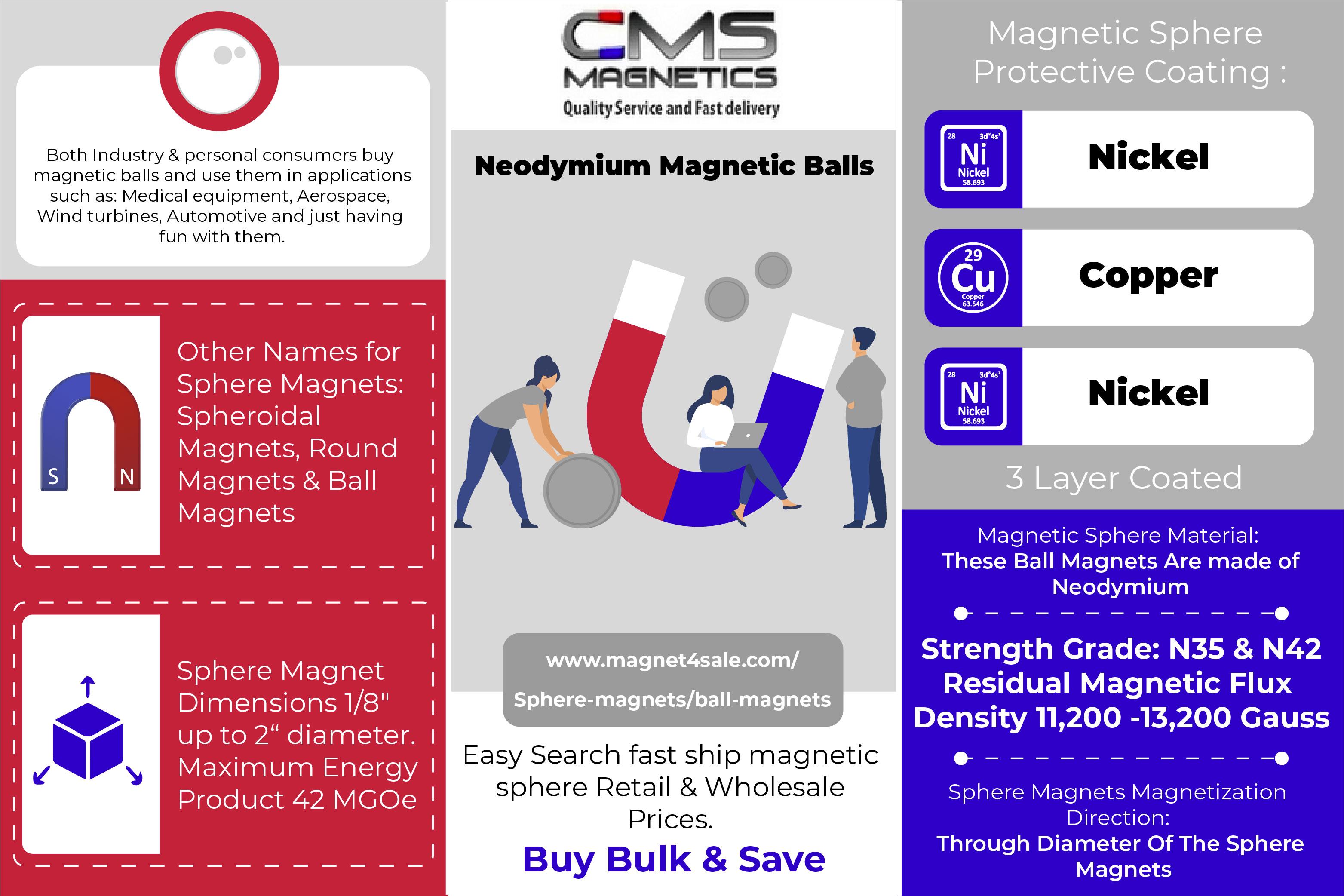 Neodymium Magnetic Balls  (Quick Learn Inforaphics)