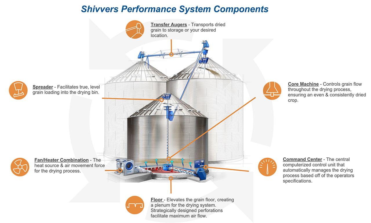 SHIVVERS Ciru-lator Grain Dryer