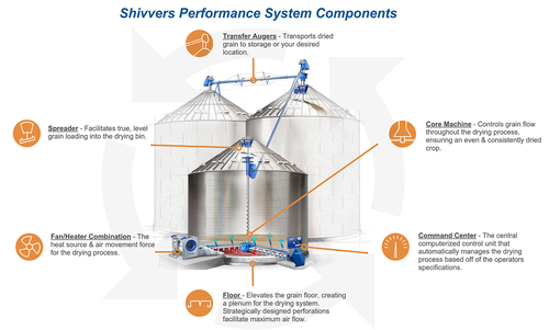 SHIVVERS Ciru-lator Grain Dryer