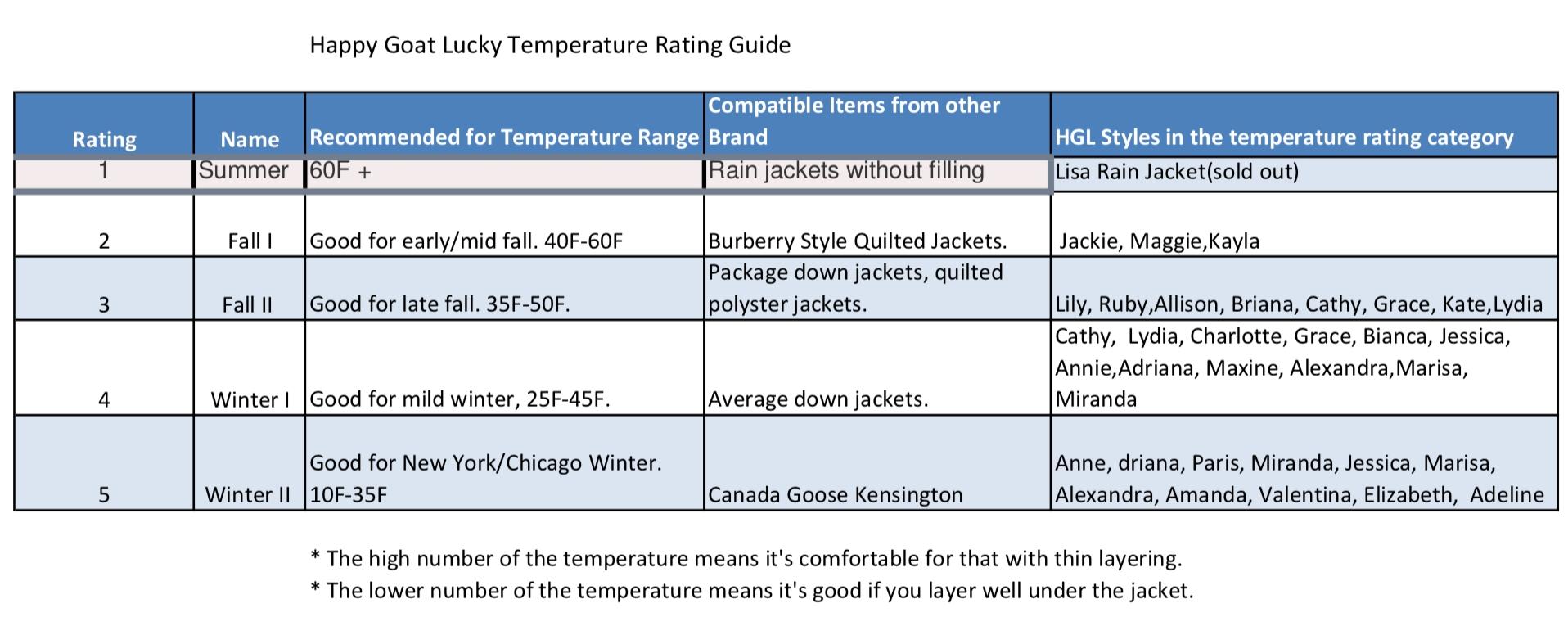 temperature-rating-c.jpg