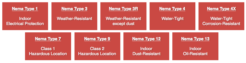 Southern Electronics Nema Type Enclosure Ratings