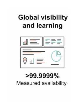 infosight provides 99% global visibility