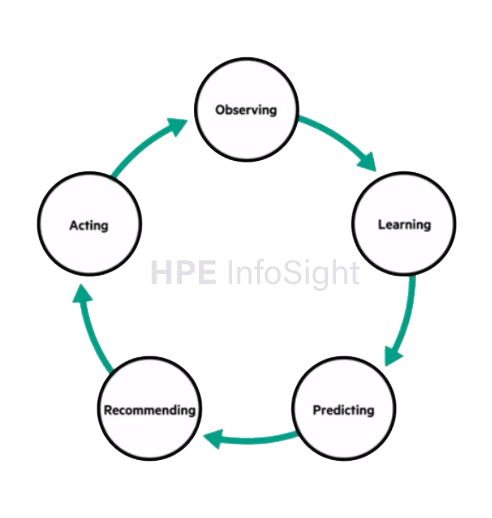 5 steps in HPE infosight