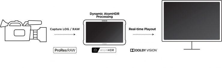 dolby-vision-atomos-workflow-740x231.jpg