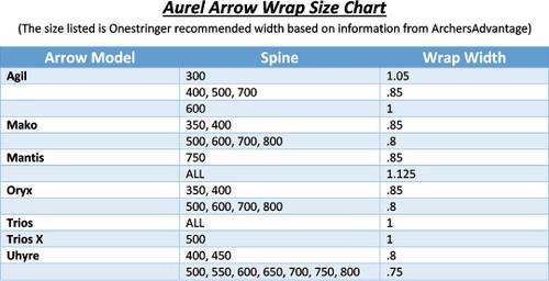 Size-Aurel