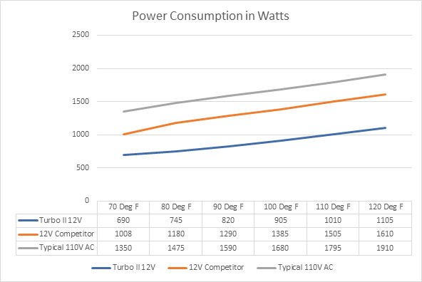 RecPro 12V AC Power Consumption Chart