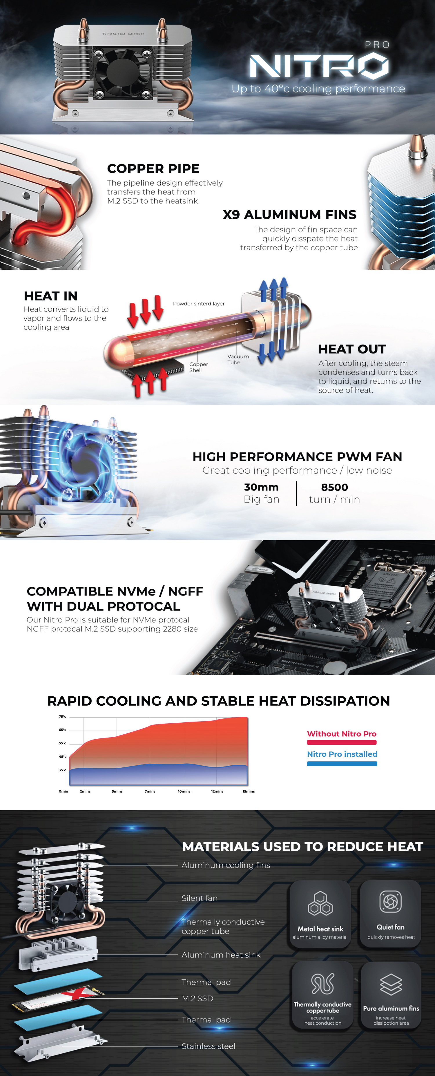 Nitro Pro M.2 NVMe Heatsink cooler can reduce up to 40 degree Celsius. made of aluminum, copper, and stainless steel.