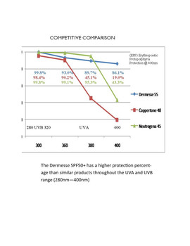 Competitive chart showing percent of coverage across the UVA and UVB range (280nm to 400nm)