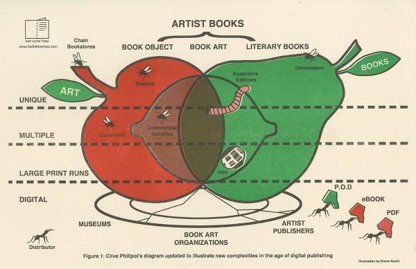 Artist Books Fruit Diagram poster