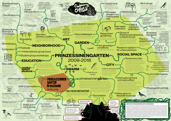 Deep Map: Prinzessinnengarten Kreuzberg 2019-2118, by Bonnie Fortune and Brett Bloom