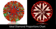 How to Prioritize the  4Cs? Diamond Clarity vs Color vs Cut