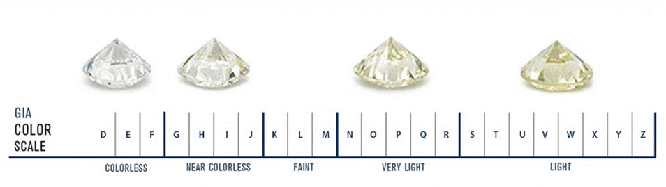 Diamond Color Chart Gia Color Scale And Buying Guide Petra Gems