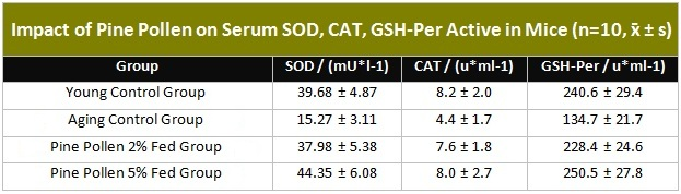 Table showing Impact of Pine Pollen on Serum SOD, CAT, GSH-Per Active in Mice