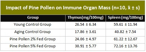 Table showing Impact of Pine Pollen on Immune Organ Mass