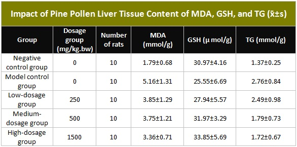 Table showing Impact of Pine Pollen Liver Tissue Content of MDA, GSH, and TG