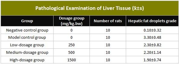Table showing Pathological Examination of Liver Tissue