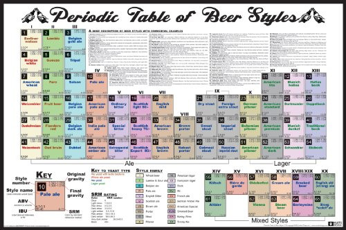 Periodic Table of Beer Styles Decorative Poster 36x24