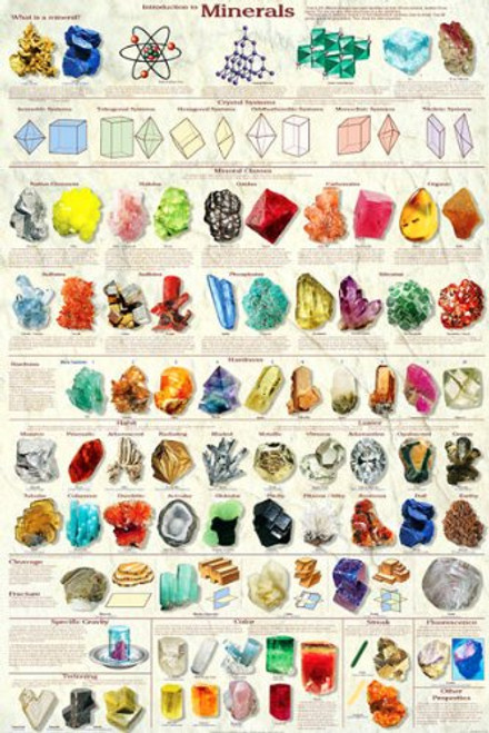 Introduction to Minerals Educational Poster (24 x 36)