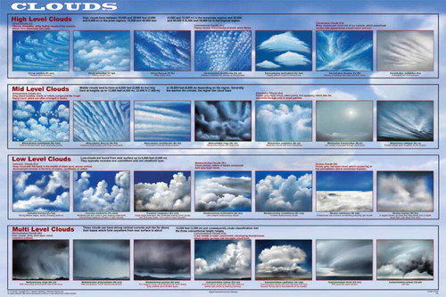 Clouds Educational Poster 36x24