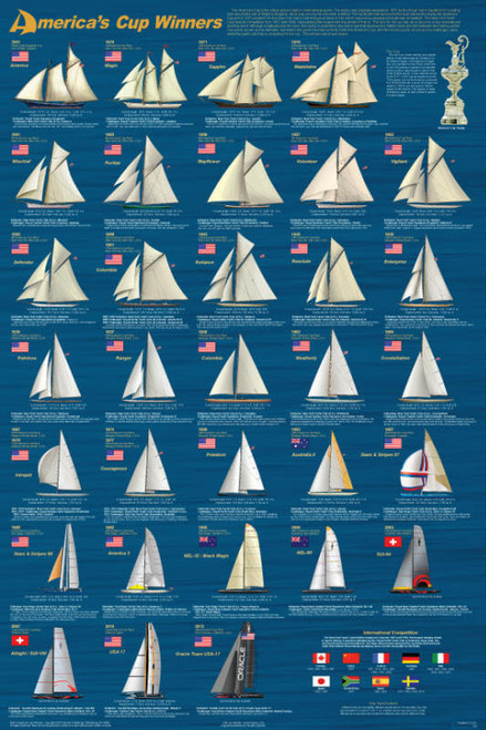 America's Cup Winners Educational Poster 24x36