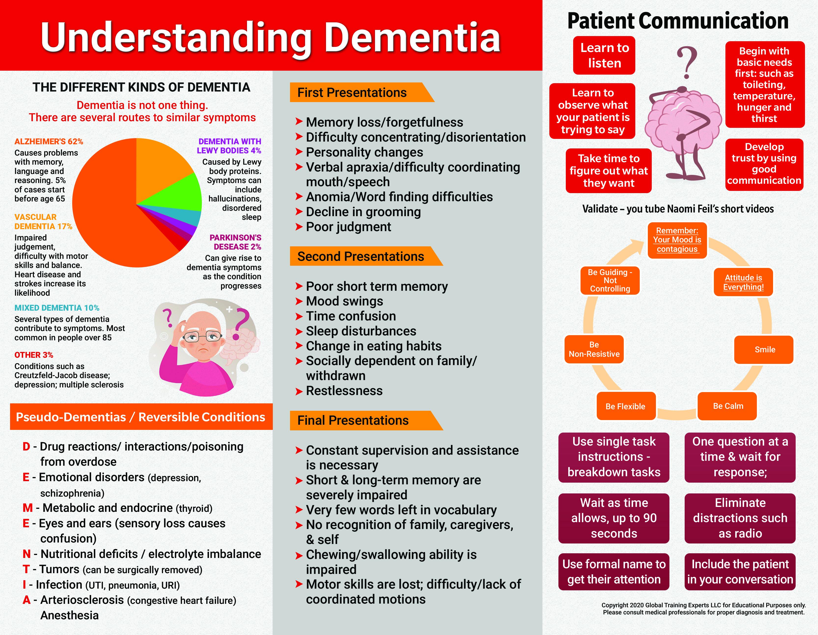 front of free understanding dementia handout