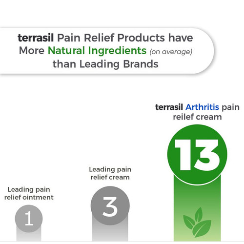 terrasil has more natural ingredients