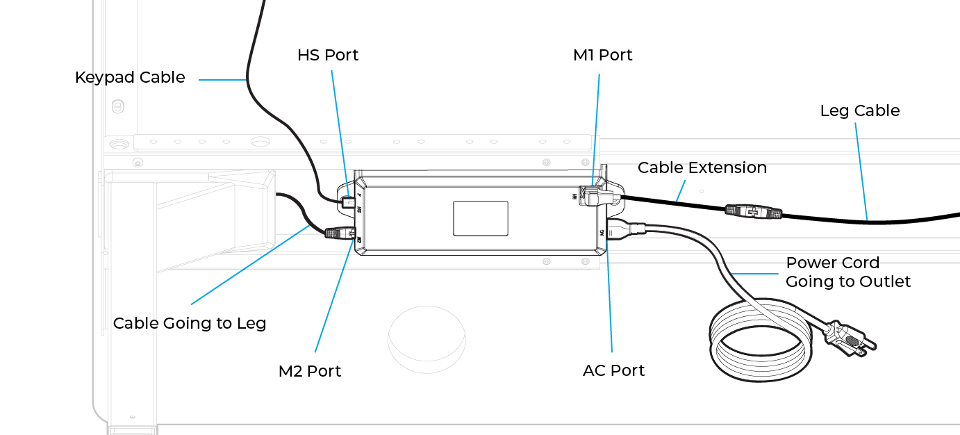 A wiring diagram of an older UPLIFT Desk Control Box with Ports on ends (with no ports on top of the control box)