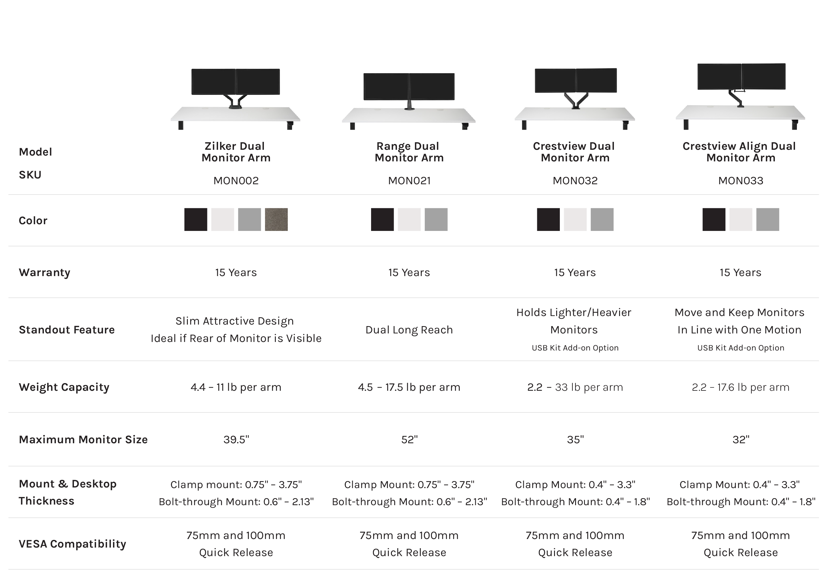 UPLIFT Monitor Comparison Chart