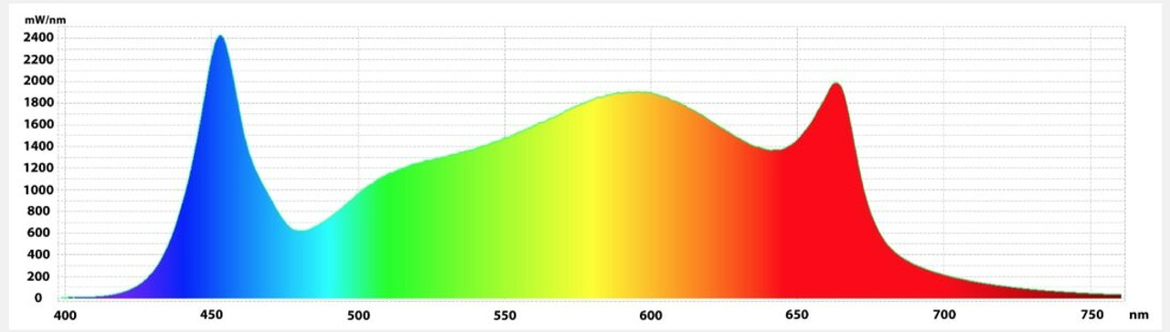 Gavita Pro 1700e LED 120-277 Volt - 6
