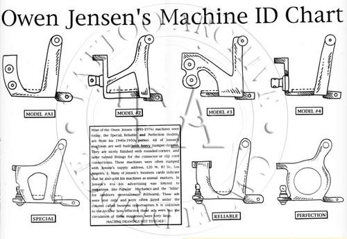Owen Jensen Machine ID Chart