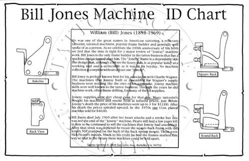 Jonesy Machine ID Chart