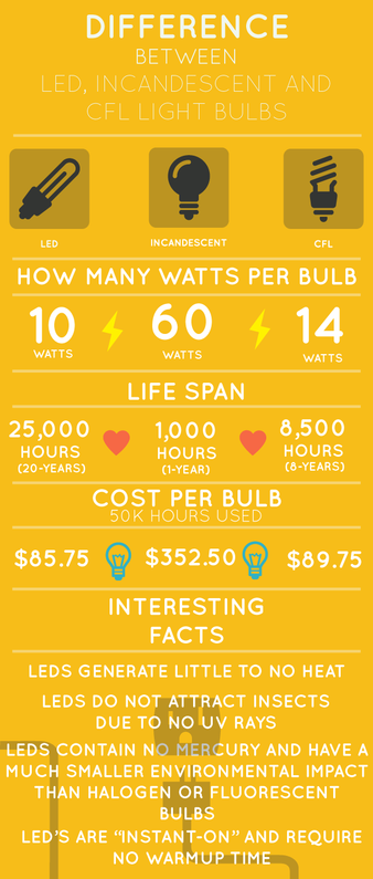 The Difference Between LED, Incandescent and CFL Light Bulbs