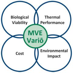Cryo Green Program Diagram