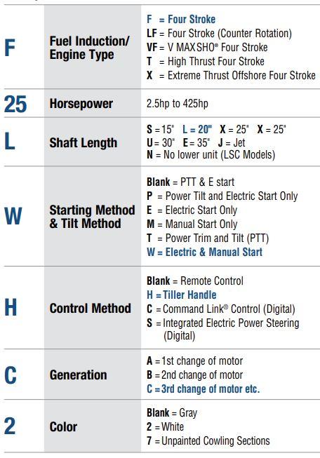 newer-engine-model-coding-chart.jpg
