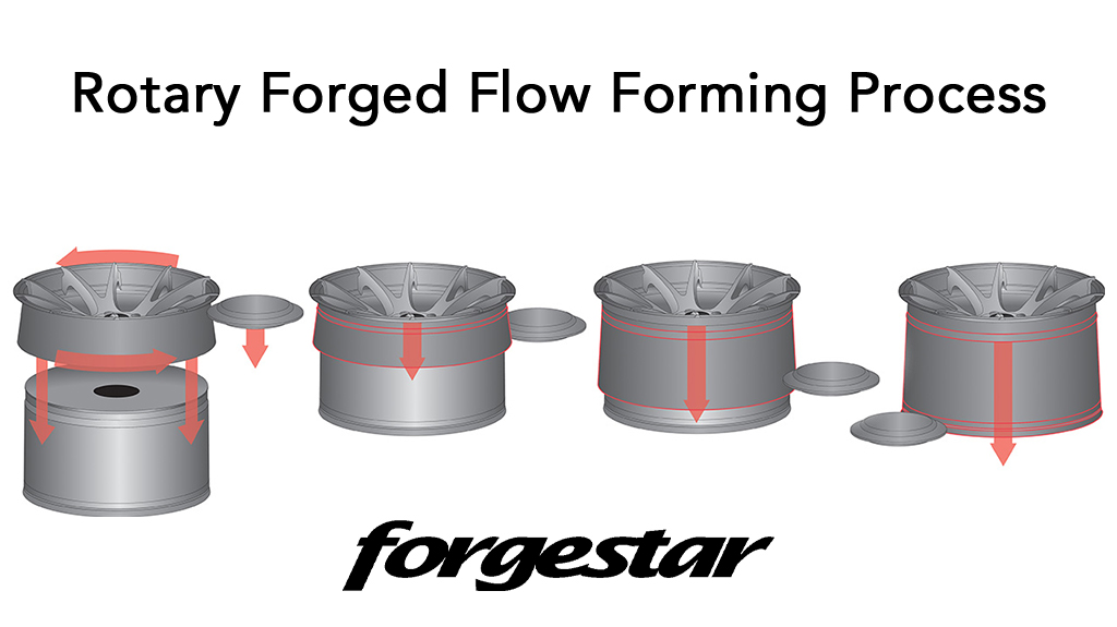 Forgestar Rotary Forged Flow Formed Process