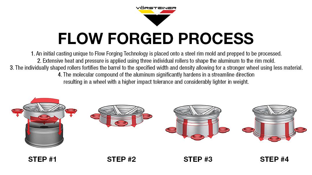 Vorsteiner Flow Forged Flow Formed Process