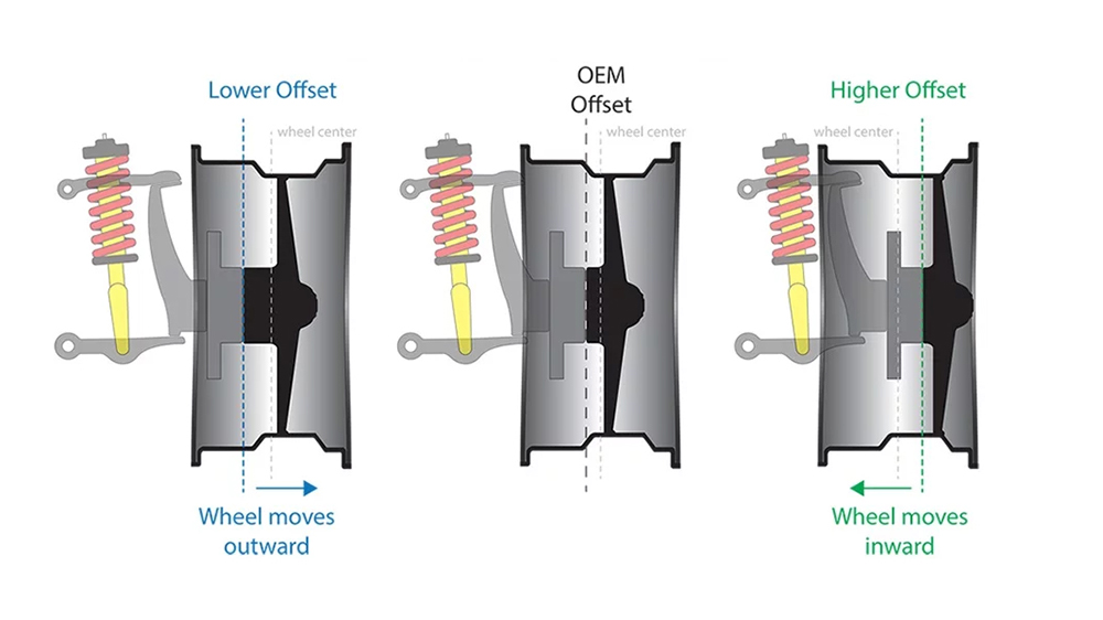 What is Wheel Offset and how does it work?