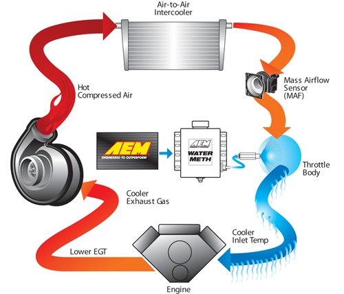 Shop AEM 911 Turbo Methanol Injection Kit @ ModBargains.com