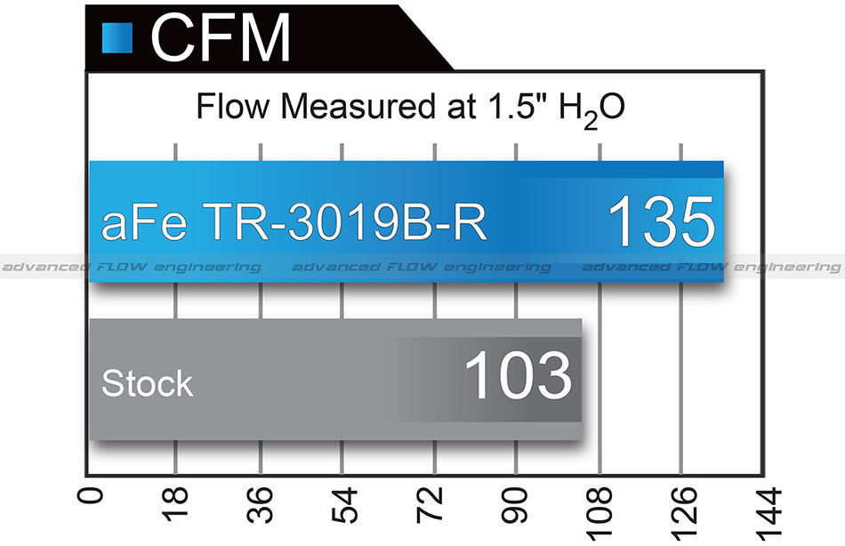 aFe Power Takeda Stage 2 Pro 5R Air Flow