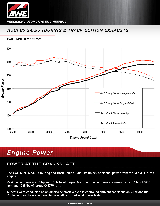 AWE Track Touring SwitchPath Exhaust 2017+ Audi B9 S5 V6 Turbo DYNO Sheet