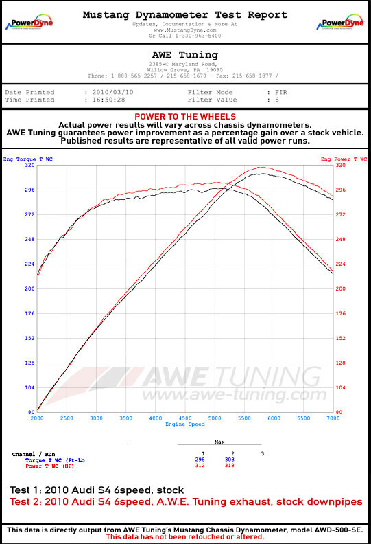 AWE Tuning Audi B8.5 S5 Coupe/Cabrio Exhaust Dyno