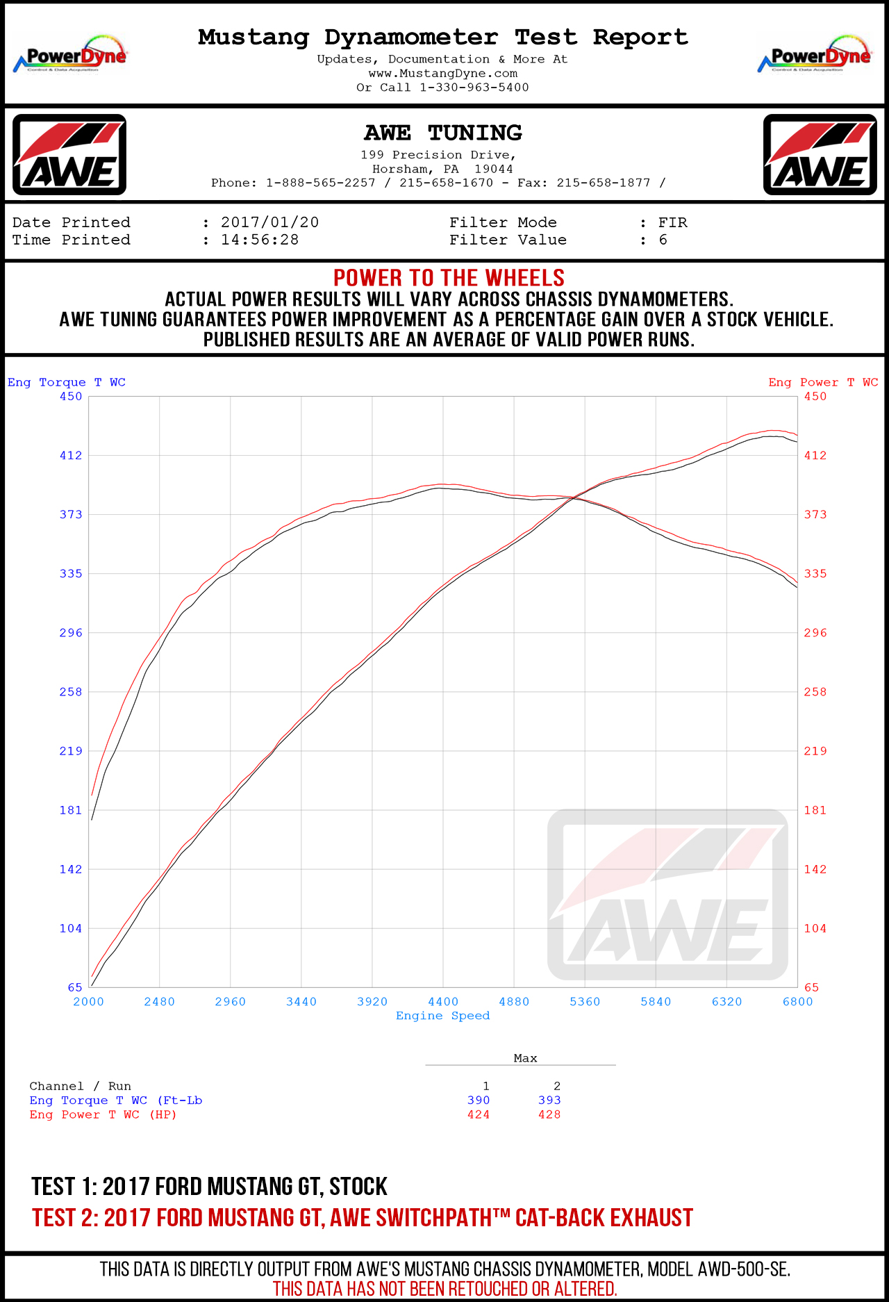 AWE Tuning Cat-Back Exhaust Dyno