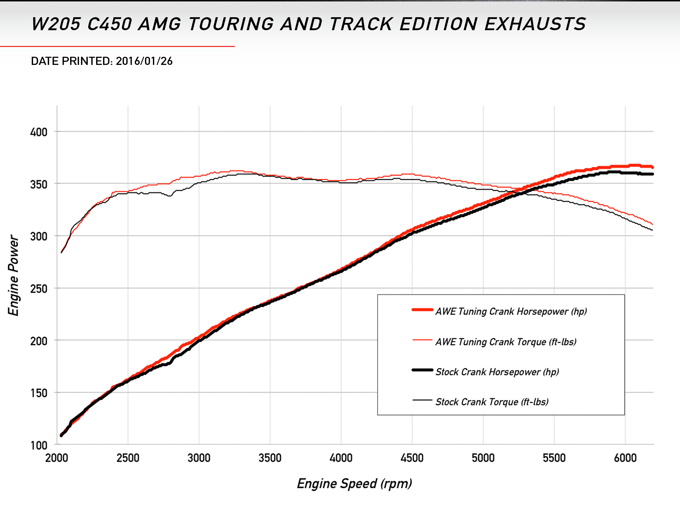 AWE Tuning Touring Dyno for Mercedes Benz C43/C450AMG/C400 AMG