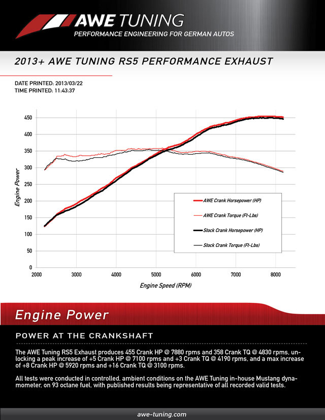 AWE Tuning Audi B8 RS5 Exhaust System Dyno