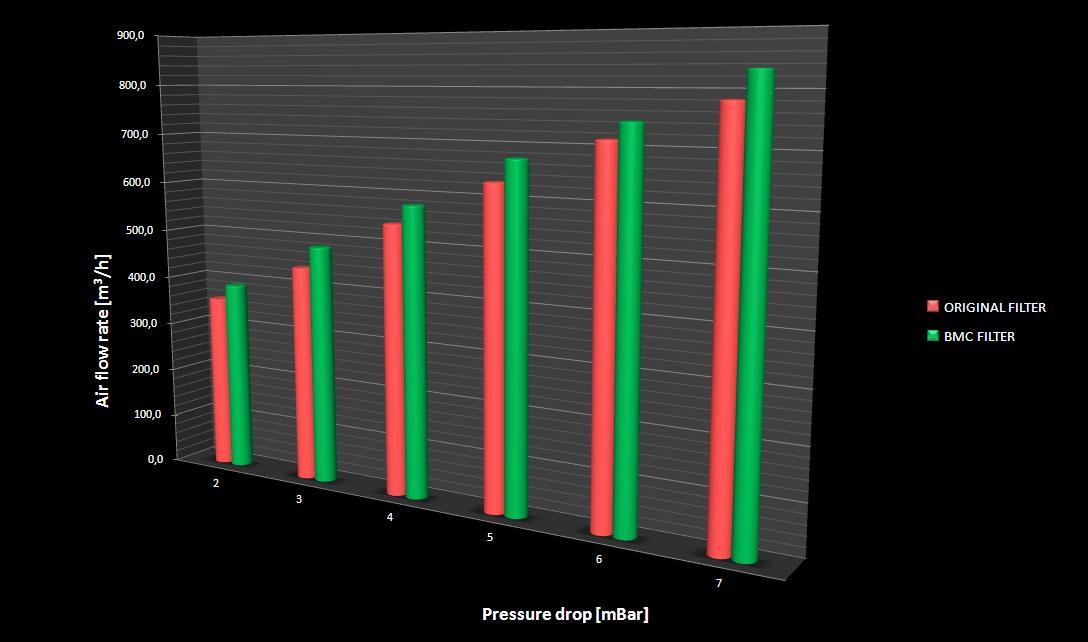 BMC Air Filter vs OEM Graph