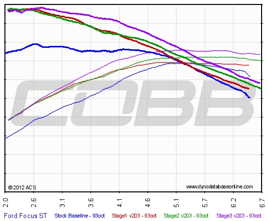 Cobb Stage 2 Dyno for Ford Focus ST