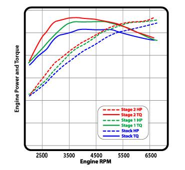 Cobb Tuning AccessPORT Nissan R35 Skyline GT-R Dyno Curves