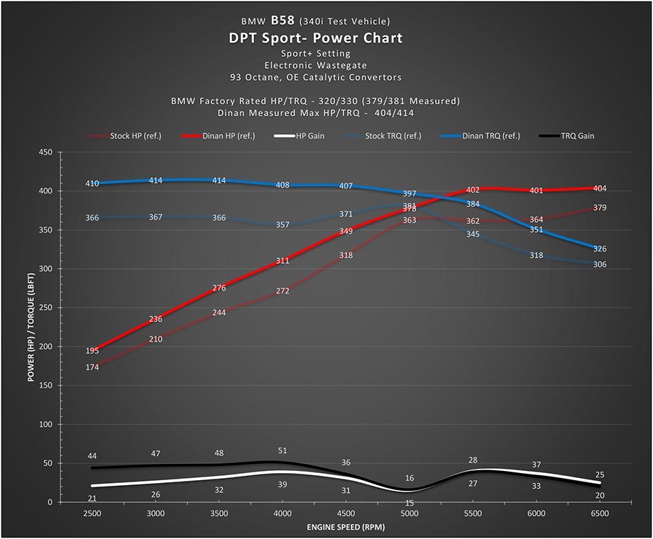 Dinantronics Power Chart BMW B58 Engine