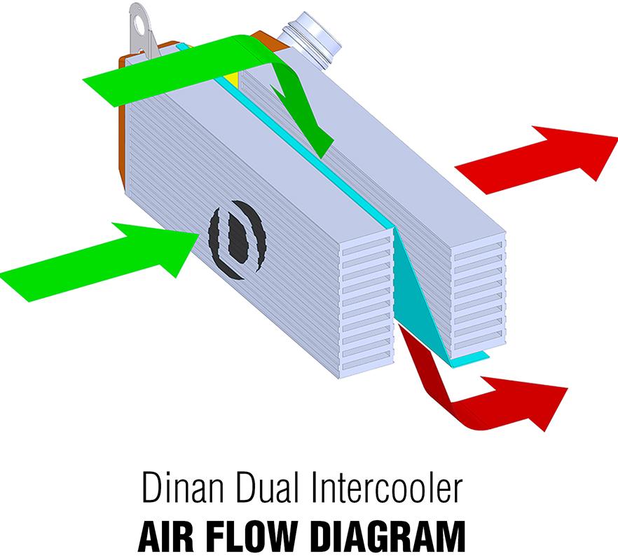 Dinan High Performance Dual Core Intercooler Air Flow
